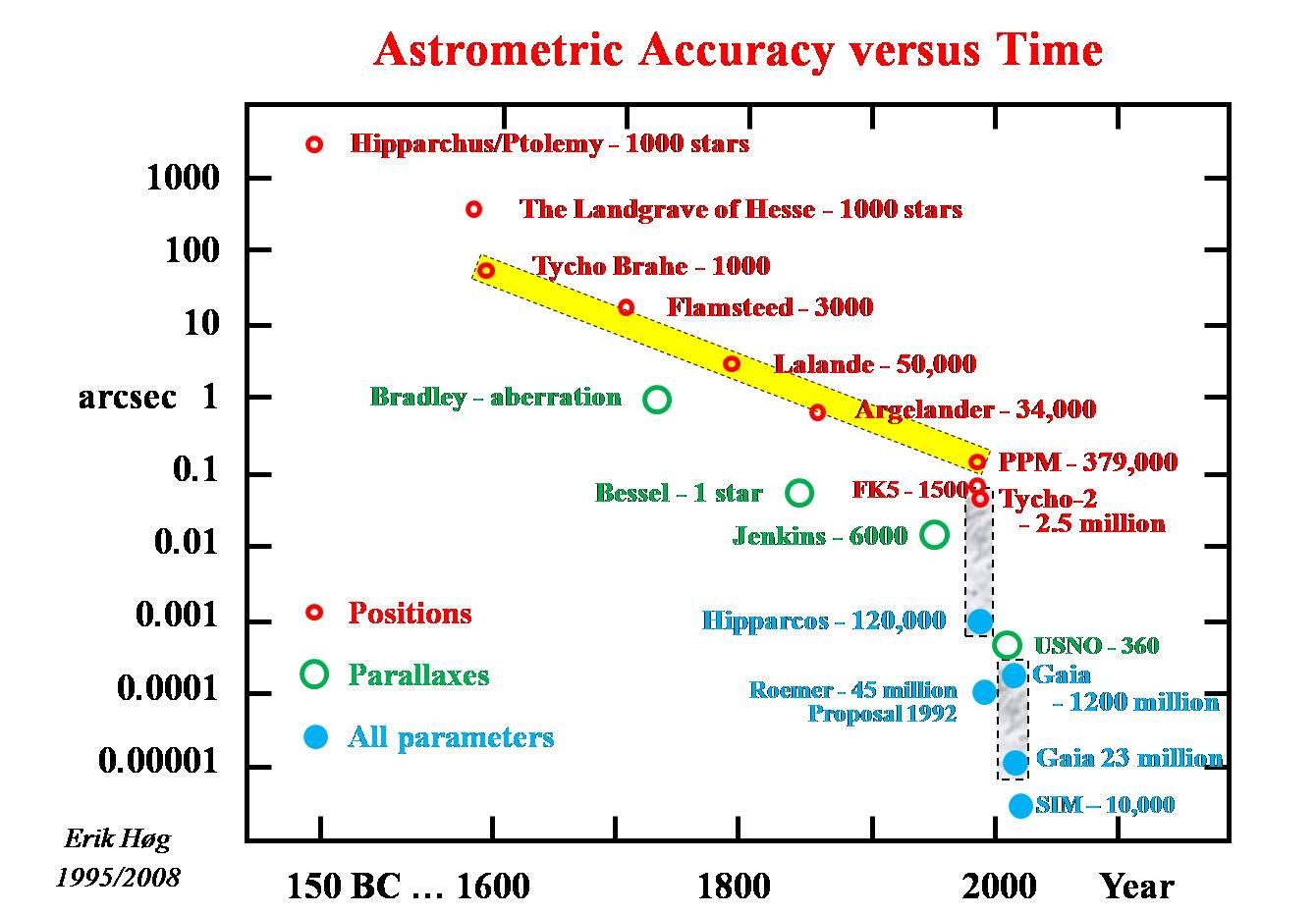 Astrometry And Optics During The Past 2000 Years Saturn Astra Engineering Diagram Accuracybw